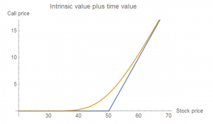 Intrinsic value plus time value