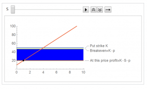 Visualization of payoff on long put