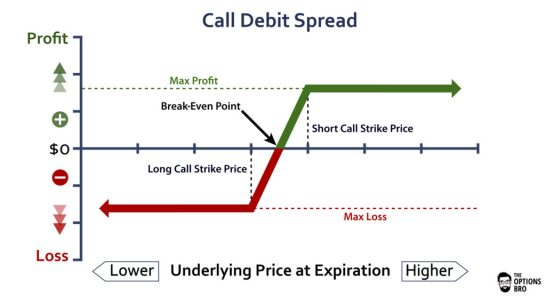 Payoff for call debit strategy