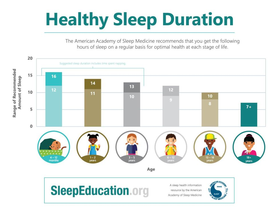 Sleep time chart for kids