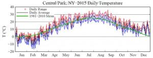 Fig.-5.-Daily-temperatures-in-Central-Park-New-York-City-during-2015-620x235