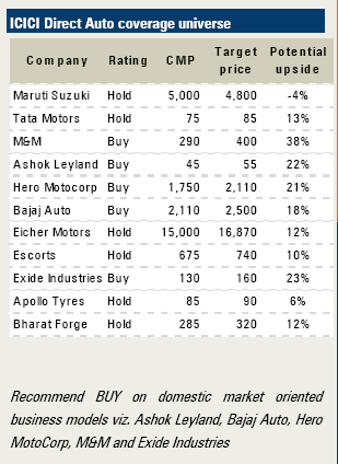 Best Auto Stocks To Buy