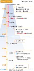 富士山_吉田線地圖