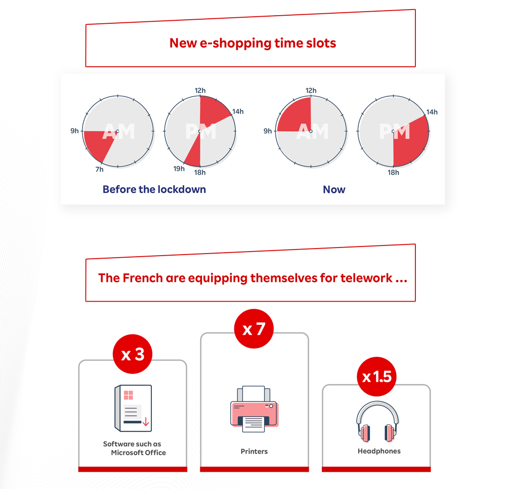 Rakuten France published insights comparing pre- and post-lockdown online shopping behaviors.