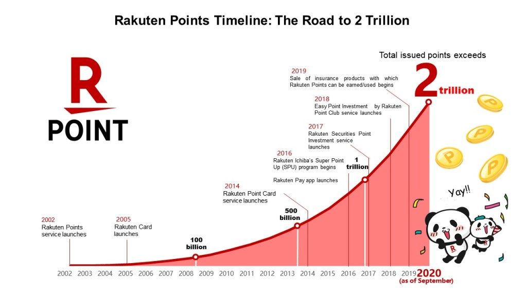 One to two trillion in only three years? No wonder Okaimono Panda is so excited!