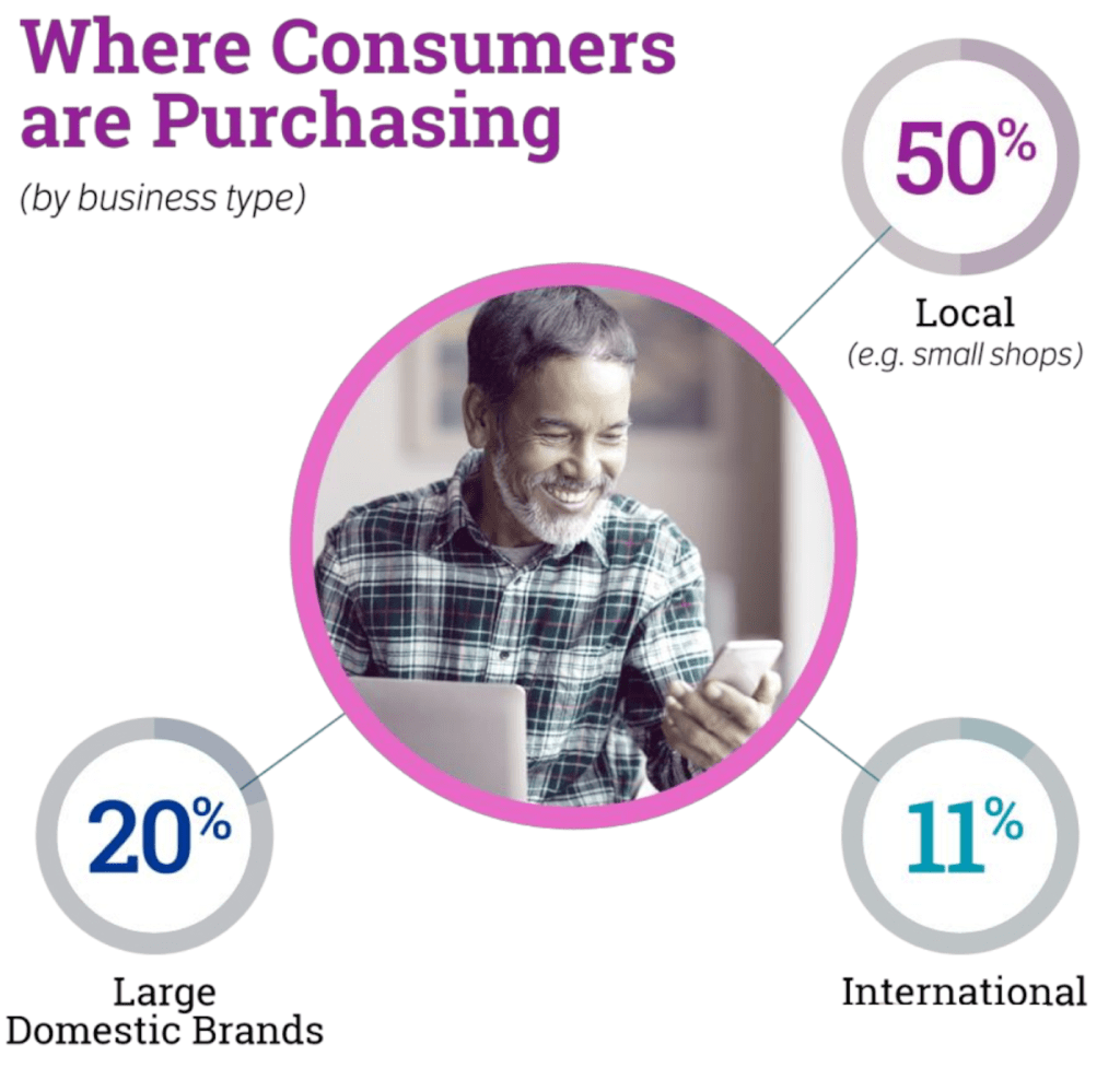Consumers are choosing to shop locally to support businesses in their community.