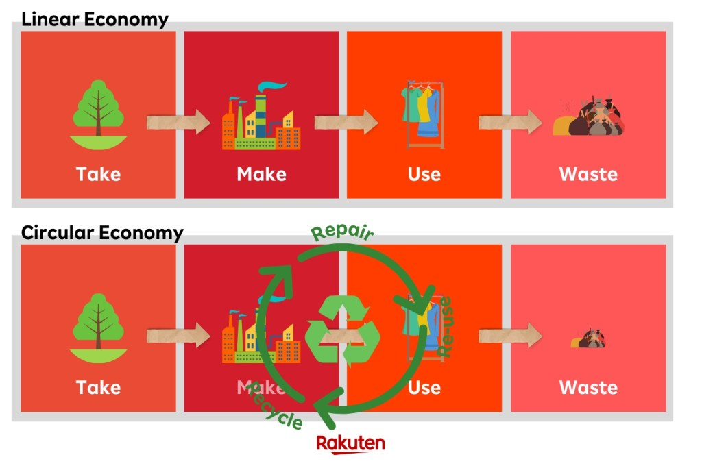 The ultimate goal of a circular economy is simple: Reduce waste.