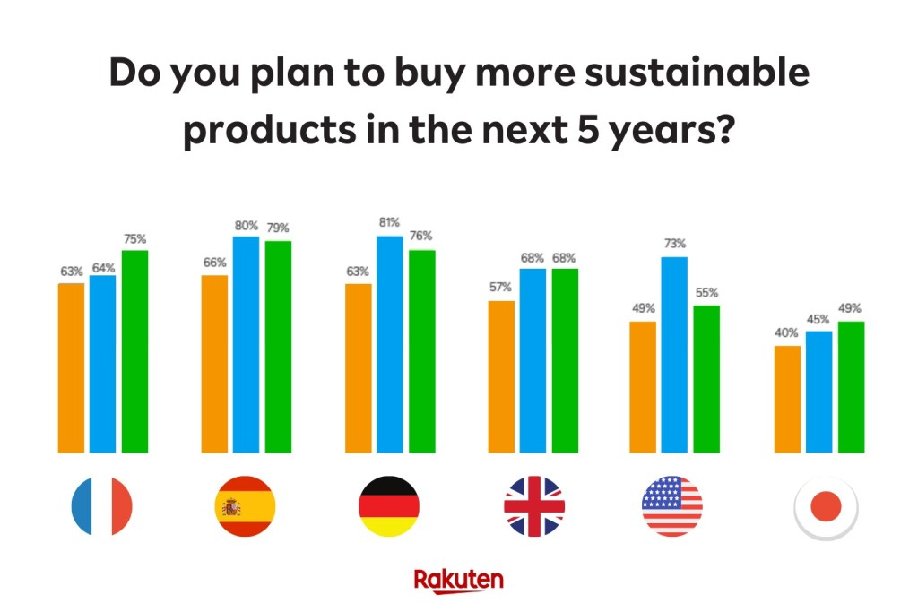 Across the six markets surveyed, plans to increase sustainable spending are trending up.