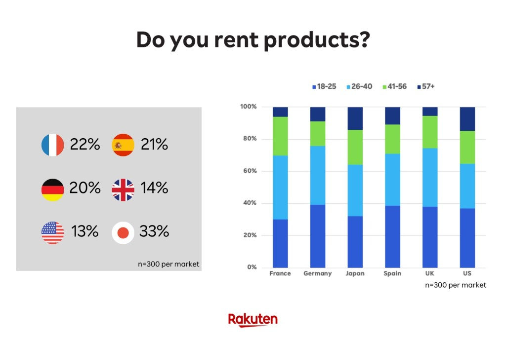 Interest in renting products may be influenced by legal and market restrictions.