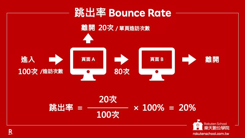 跳出率 Bounce Rate 計算範例