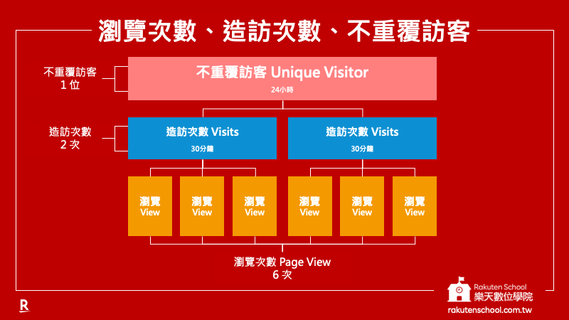用圖例表示「瀏覽次數 Page View 、造訪次數 Visits、不重覆訪客 Unique Visitor」三者關係