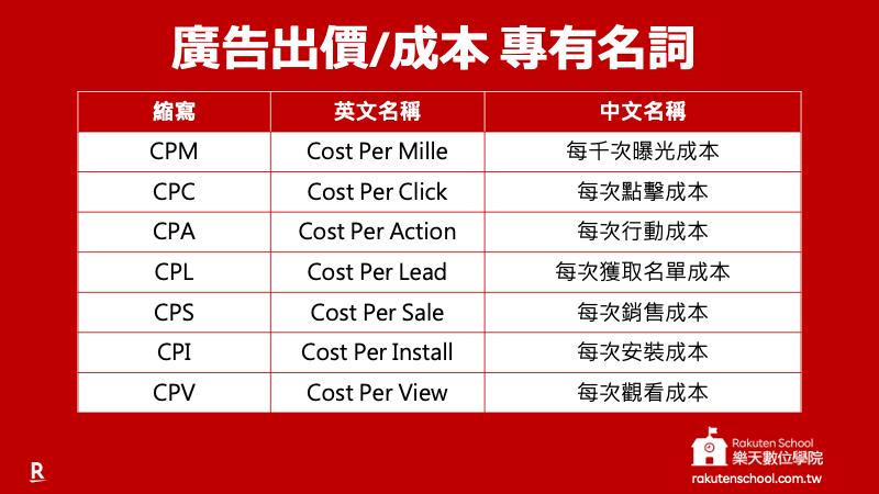 廣告出價/成本專有名詞:CPM、CPC、CPA、CPL、CPS、CPI、CPV