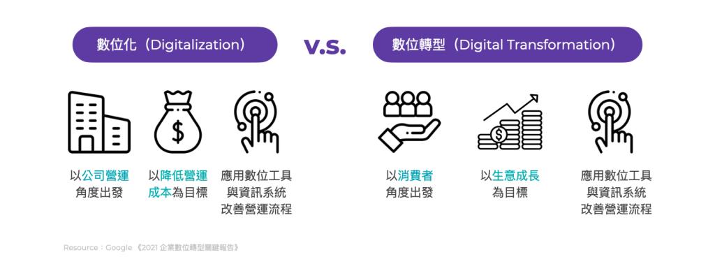 數位化vs數位轉型