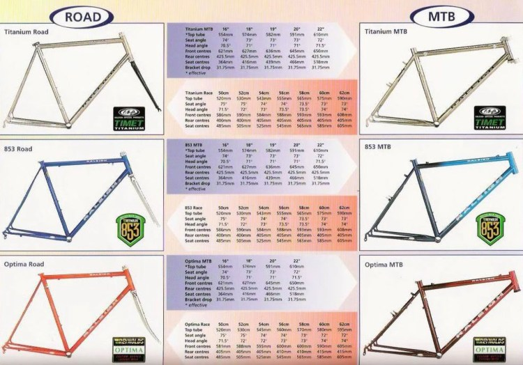 Dated (Feb 1997) Raleigh Special Products