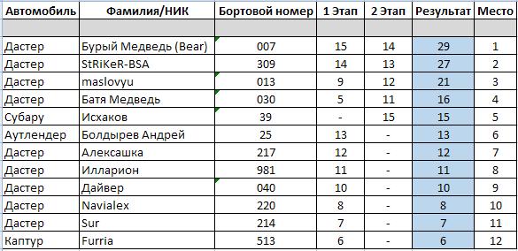 Ралли-спринт Подолье