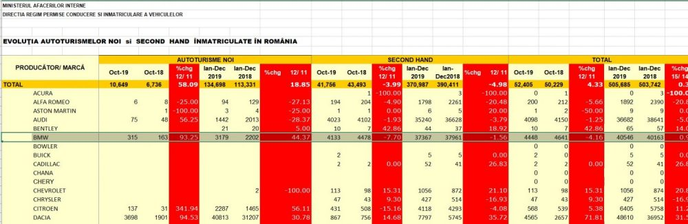 Inmatriculari Romania masina rulata versus masina noua