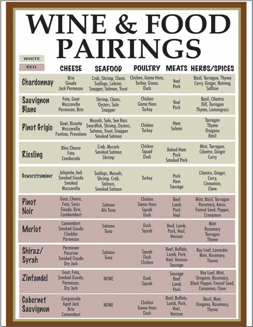 pairinguri de vinuri cu branza