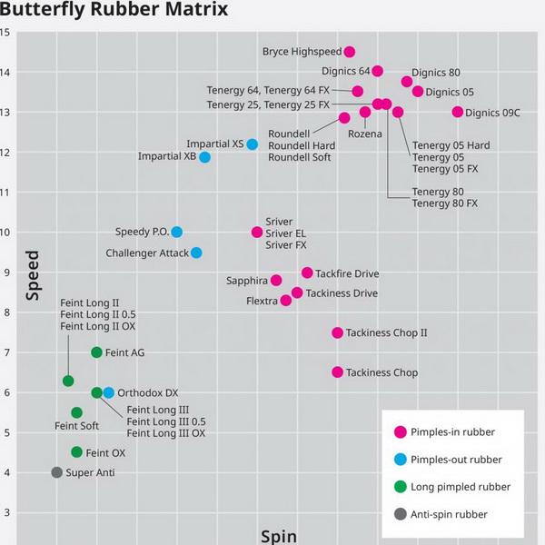 Butterfly_Rubber-Matrix