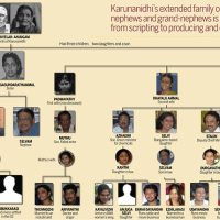 Karunanidhi Family, Octopus of Indian Polity,Media.