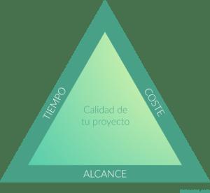 Las tres restricciones de un proyecto en forma de triangulo - project management
