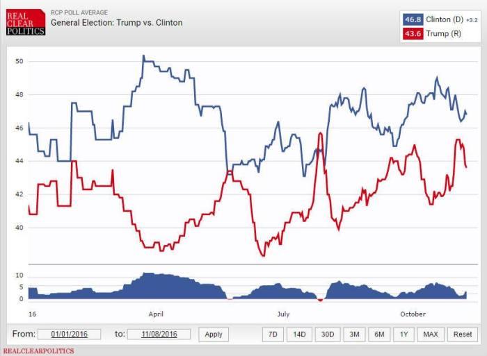 L'andamento della media dei sondaggi Clinton vs Trump nel periodo compreso tra gennaio e novembre 2016