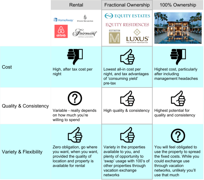 Vacation Ownership Comparison (1).png