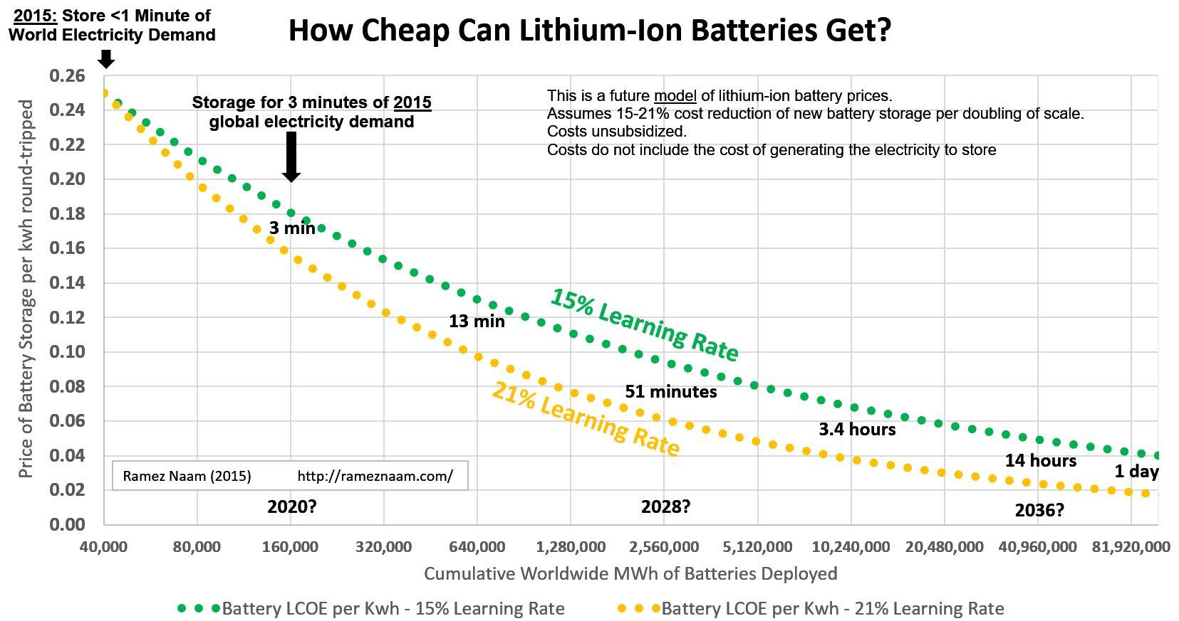 Cheap Solar Cells