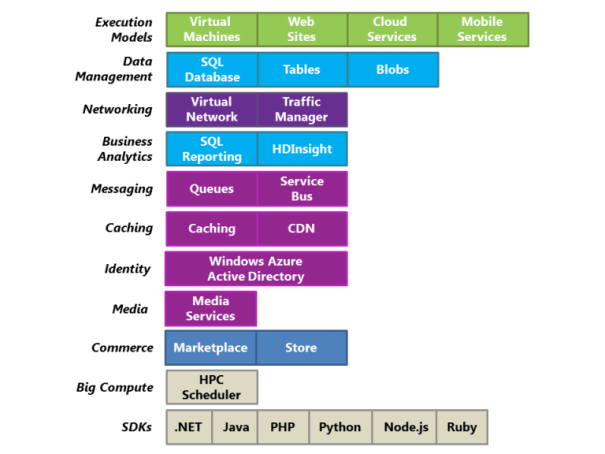 Components of Windows Azure