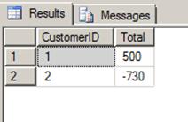 שאלת SQL ראיון עבודה - רווחהפסד מצטבר