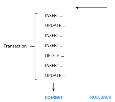 oracle_transactions