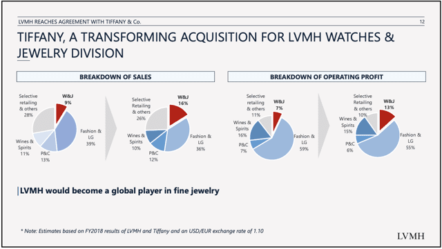 lvmh acquisition of tiffany & co