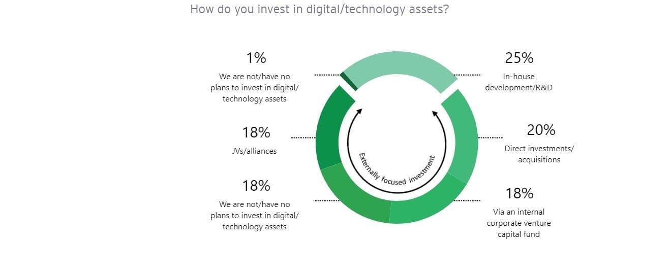 M&A heart of digital transformation strategy