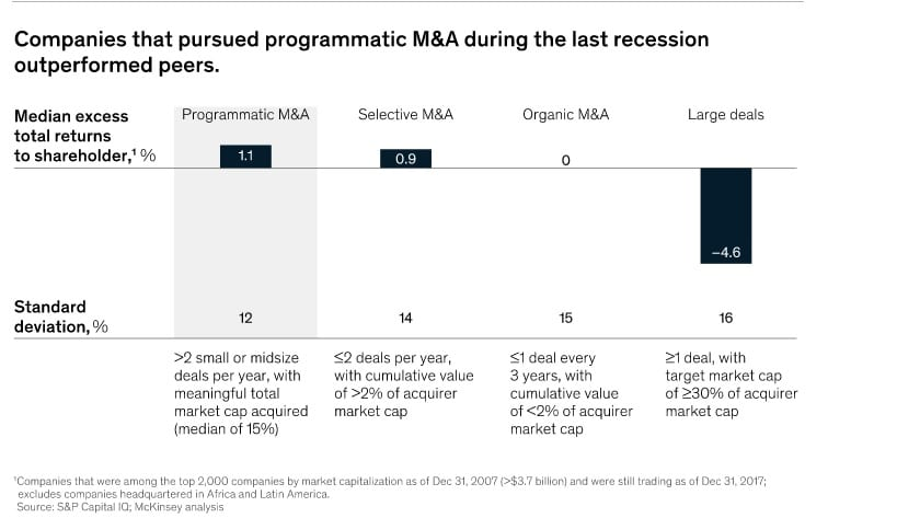 Importance of a M&A Mindset to Navigate The Current Crisis