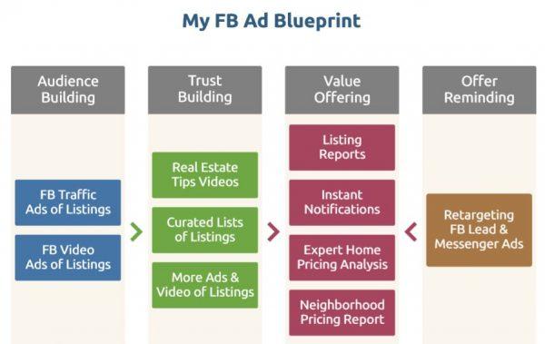 FB Ad Blueprint