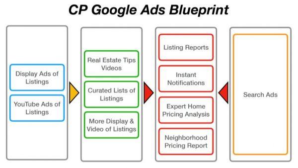 Google Ad Blueprint