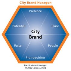 City Brand Index Place Branding