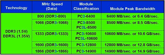 DDR3-DDR3L forskel