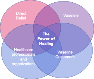 Partnerships Venn Diagram: Direct Relief circle, Vaseline circle, Healthcare professionals and organizations circle, Vaseline customers circle, intersection: The power of healing