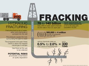 Fracking Is Lacking, So People Are Reacting: | Sociology in the Anthropocene