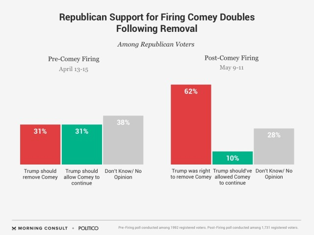 Republican Support for Firing Comey Doubles Following Removal