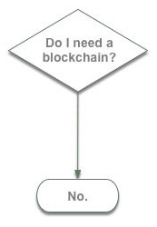 What Solutions are Best Built with Blockchain