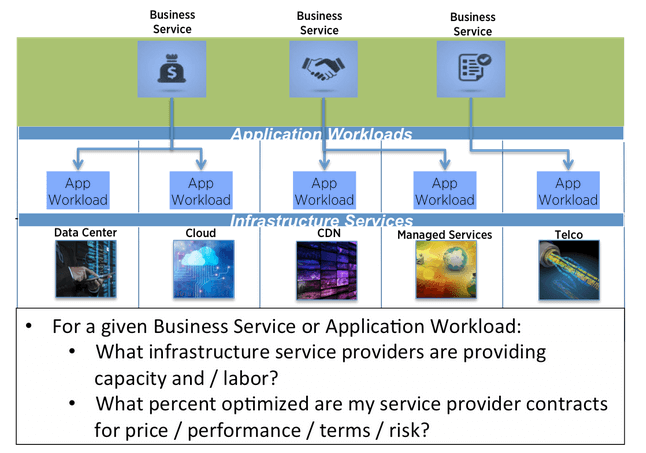 Infrastructure Optimization: ITM's Last Mile
