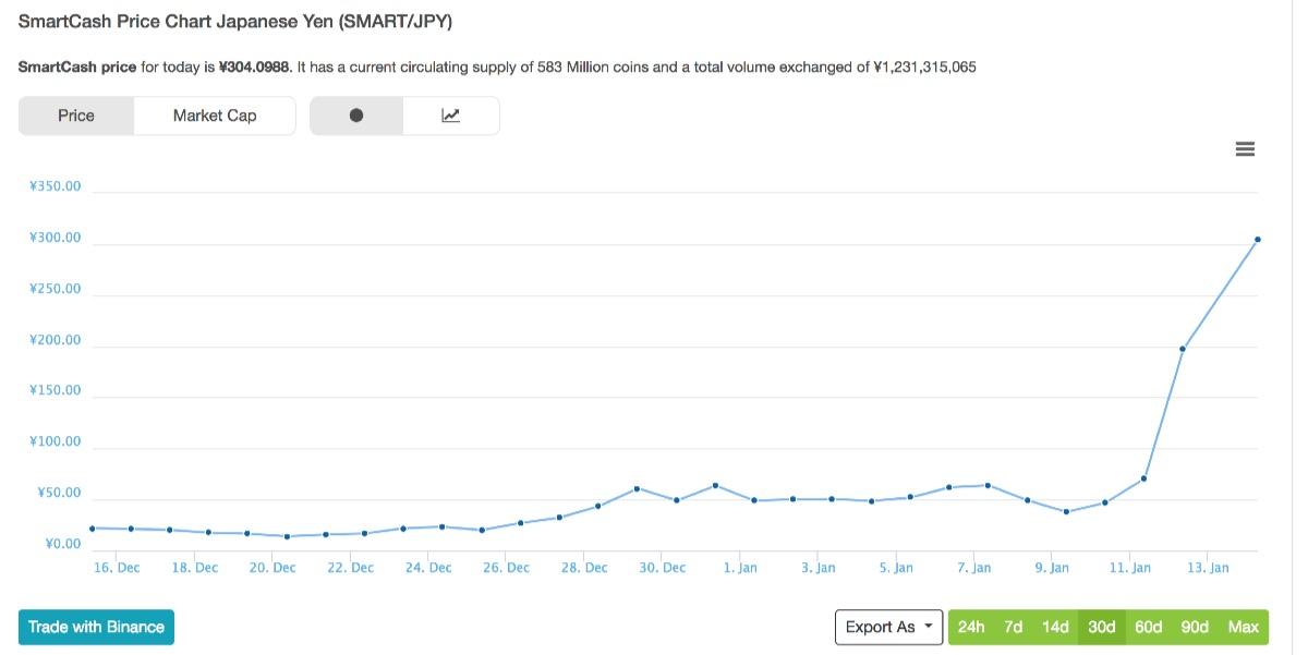 SmartCash Price Chart SMART JPY CoinGecko