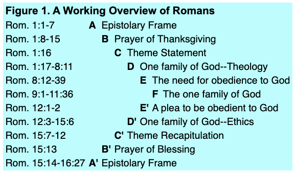 Chart of chiastic structure of Paul's letter to the Romans