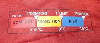 rando inside, randonnée, température confort, sac de couchage, randonner léger, blog randonnée