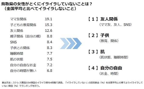 「ストレスオフ(ストレス指数の低い)都道府県ランキング」鳥取女子がイライラしないこと