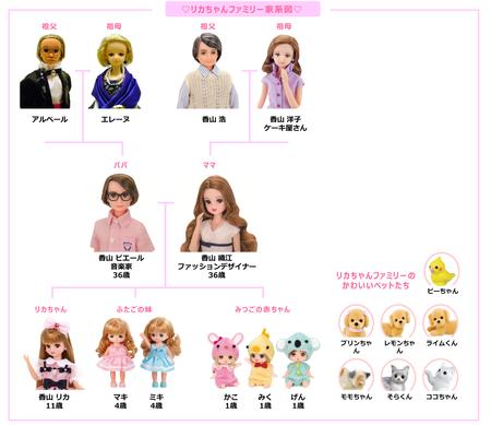リカちゃんファミリーの家系図