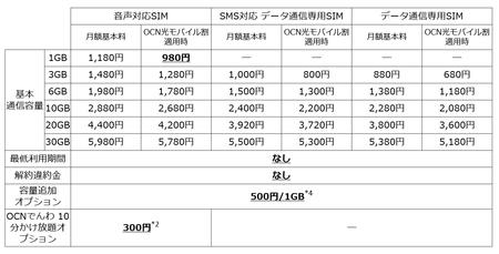 格安SIM「OCN モバイル ONE」新プラン