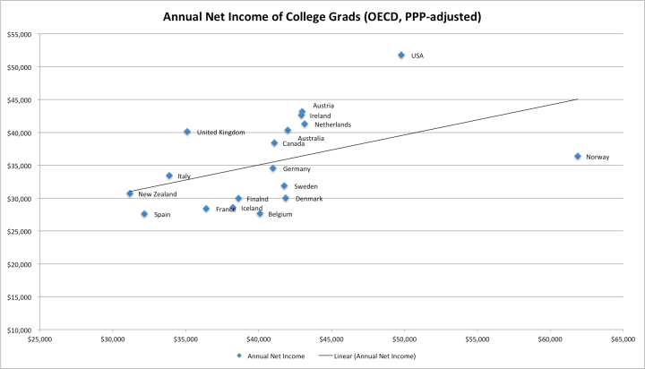 college_grads_net_income