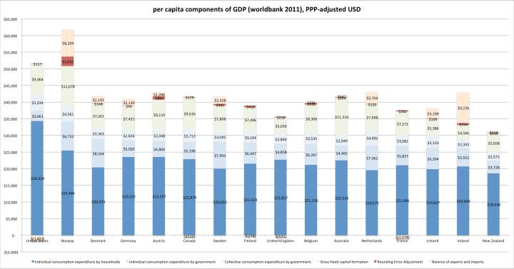 oecd_gdp_per_capita_categories